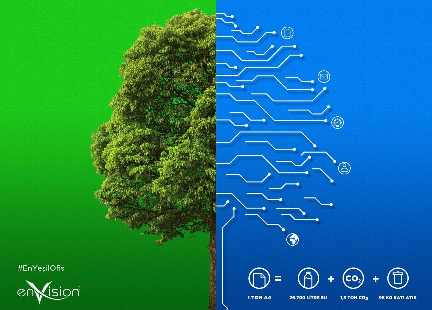 Elektronik Belge Yönetim Sistemi (EBYS) ile 'kağıtsız ofis' konseptine geçen belediyelerin çevreye sağladığı katkının tüm boyutları, enVision tarafından 2017 yılında 'En Yeşil Ofisler' adıyla gerçekleştirilen özel bir araştırma ile açıklandı.