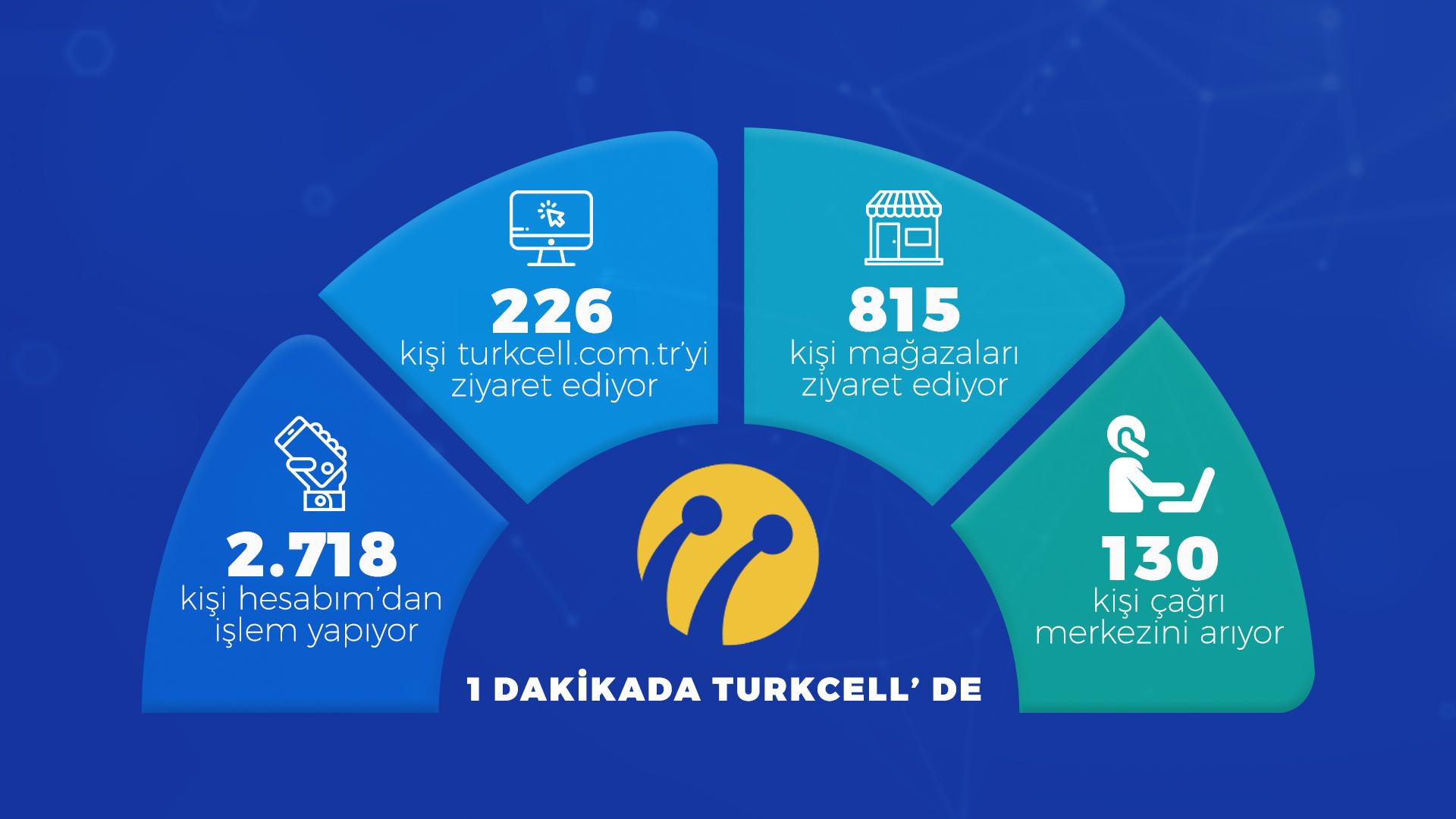 Turkcellde Dijital Müşteri Deneyimi Dönemi
