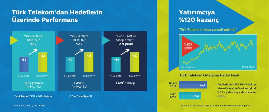 Türk Telekom, Türkiye'nin geleceğine duyduğu güvenle hazırladığı yeni dönem vizyonunu açıkladı